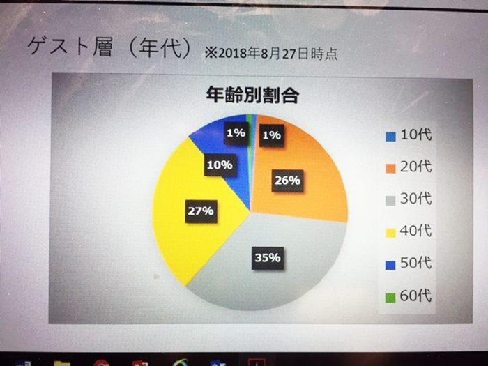 EXPAの年齢層グラフ